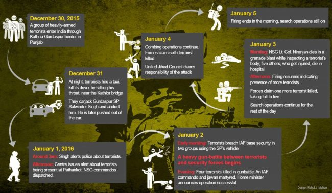 pathankot-attack-infographics-new.jpg.image.975.568